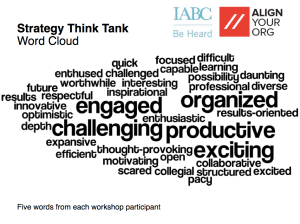 Five words from each participant going through a deliberate and deliberative session exploring strategy options