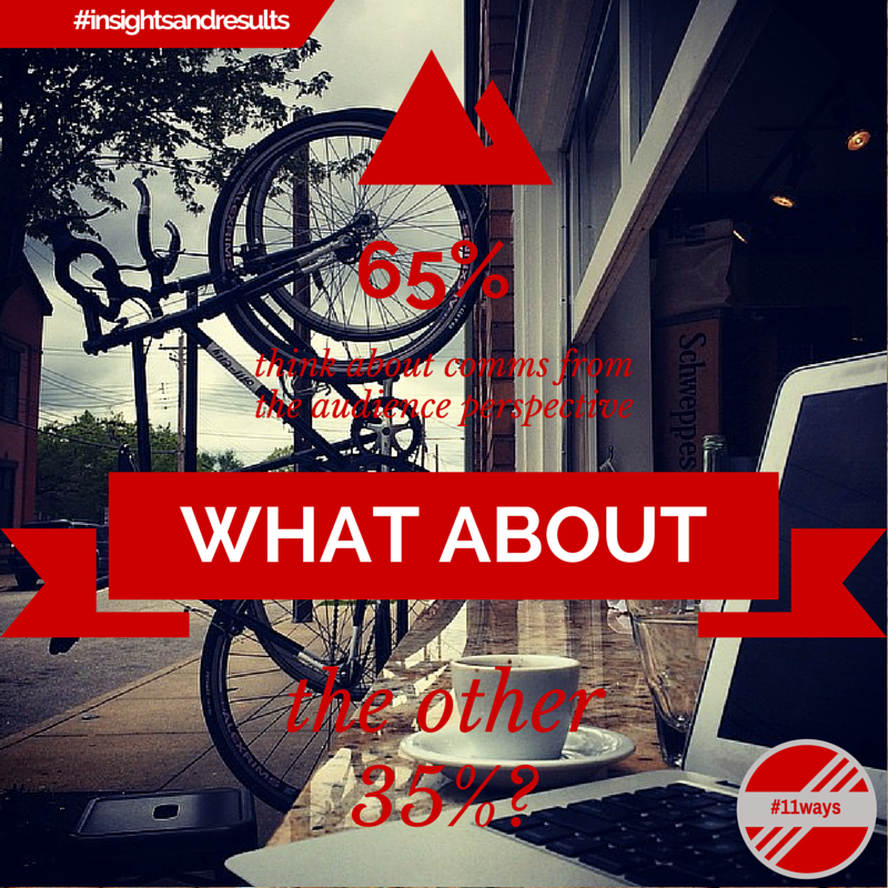 2015 #11ways #insightsandresults - 65 percent - bike